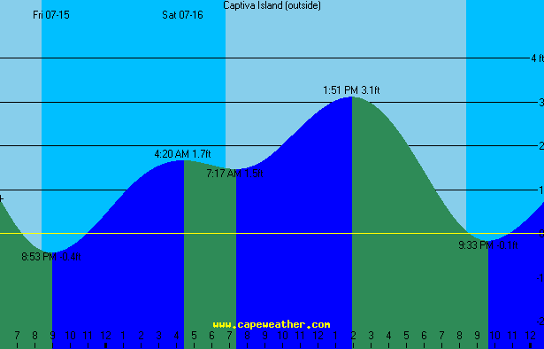 captiva (gulf) tide table