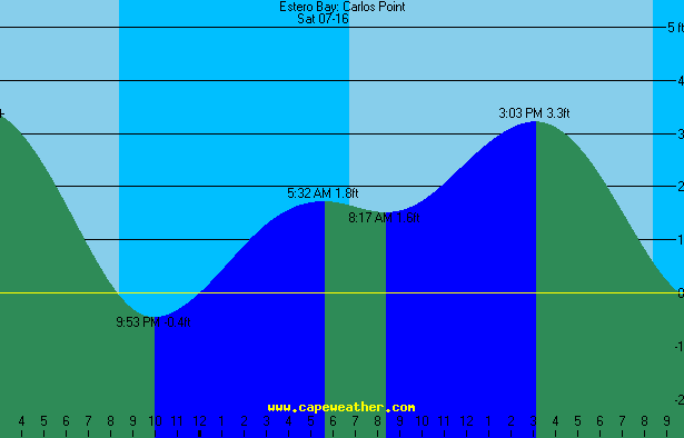 carlos point tide table