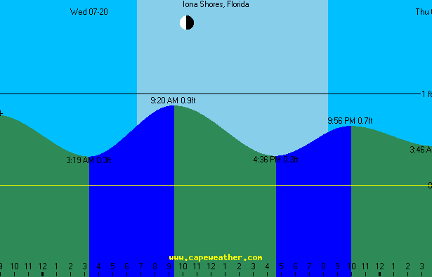 iona tide table