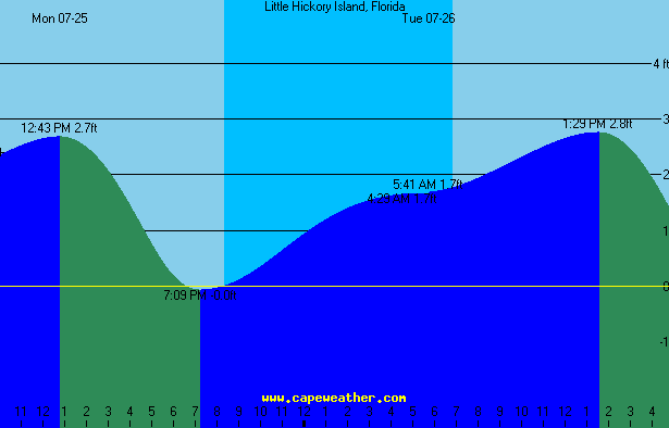 little hickory island tide table