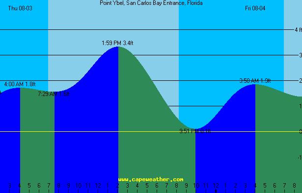 point ybel tide table